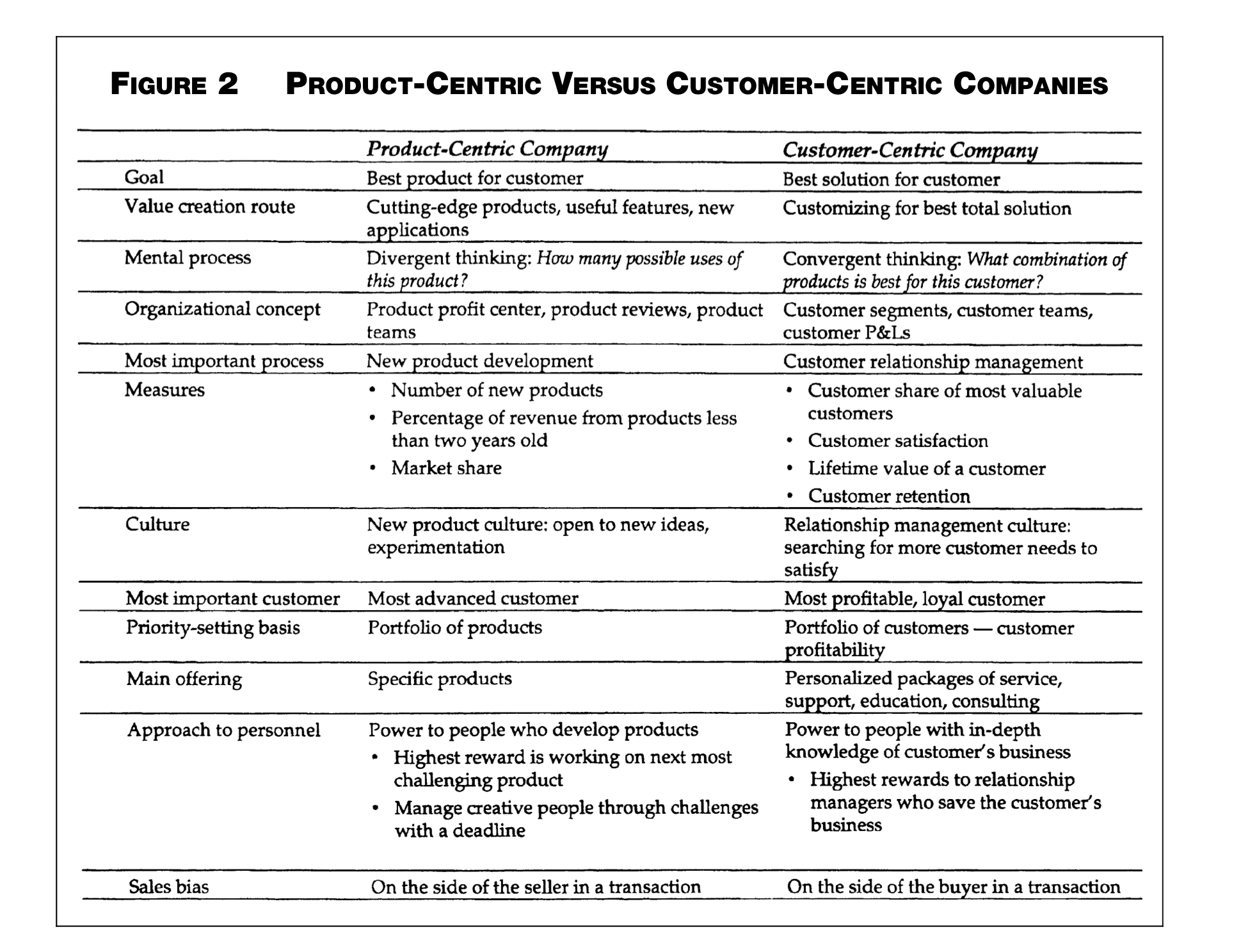 Reorganize for Customer-Centric