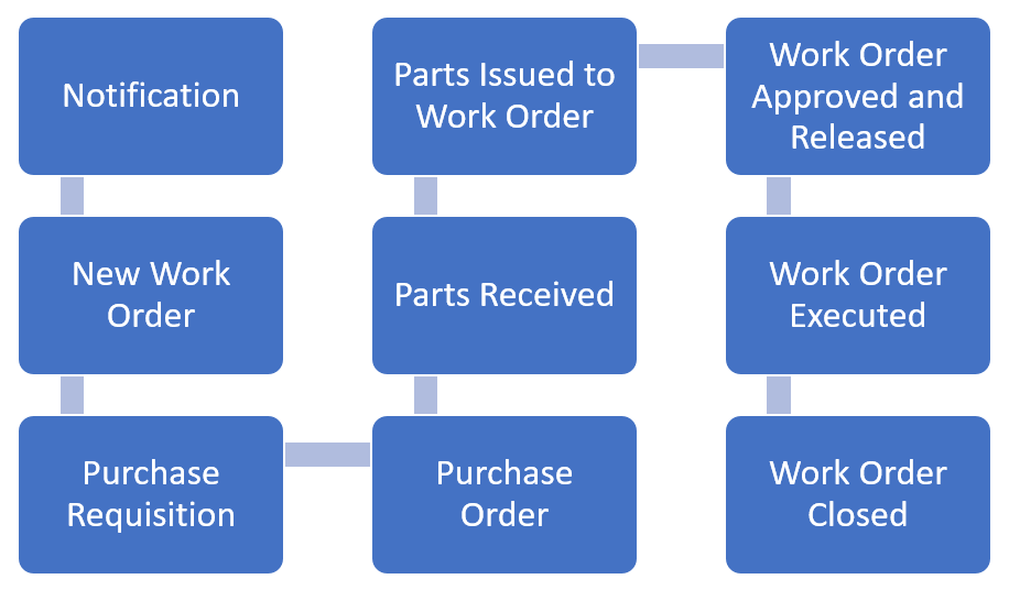 Automated Work Order Process